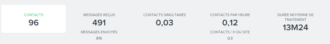 contacts-activite2-FR.png